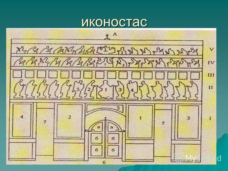 иконостас Простейшее устройство иконостаса называется тябловым. Тябло (брус) - табула (доска, лат.). Сложился к 14-15 веку. Первоначально имел 3 ряда, в 15 веке – 4, в 17-м -5 рядов. Иногда достигает 7 рядов. Простейшее устройство иконостаса называет