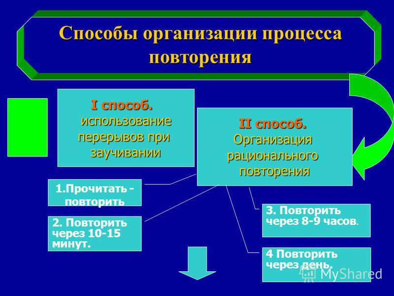 Способы организации процесса повторения I способ. использование использование перерывов при заучивании II способ. Организациярациональногоповторения 1. Прочитать - повторить 2. Повторить через 10-15 минут. 3. Повторить через 8-9 часов. 4 Повторить че