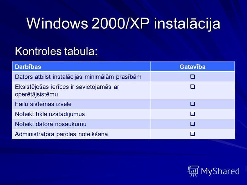 Windows 2000/XP instalācija Kontroles tabula: DarbībasGatavība Dators atbilst instalācijas minimālām prasībām Eksistējošas ierīces ir savietojamās ar operētājsistēmu Failu sistēmas izvēle Noteikt tīkla uzstādījumus Noteikt datora nosaukumu Administrā
