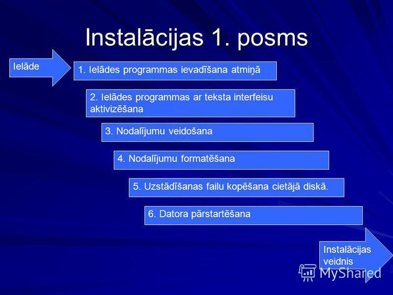 Instalācijas 1. posms Instalācijas veidnis 1. Ielādes programmas ievadīšana atmiņā 2. Ielādes programmas ar teksta interfeisu aktivizēšana 3. Nodalījumu veidošana 4. Nodalījumu formatēšana 5. Uzstādīšanas failu kopēšana cietājā diskā. 6. Datora pārst