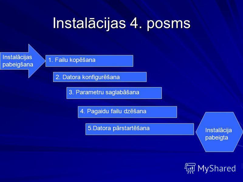 Instalācijas 4. posms 1. Failu kopēšana 2. Datora konfigurēšana 3. Parametru saglabāšana 4. Pagaidu failu dzēšana 5.Datora pārstartēšana Instalācijas pabeigšana Instalācija pabeigta