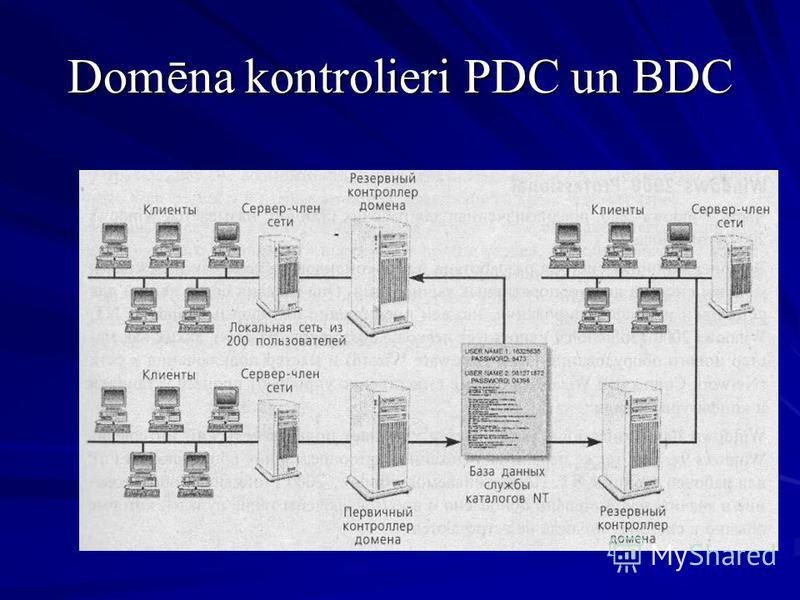 Domēna kontrolieri PDC un BDC
