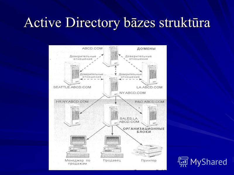 Active Directory bāzes struktūra