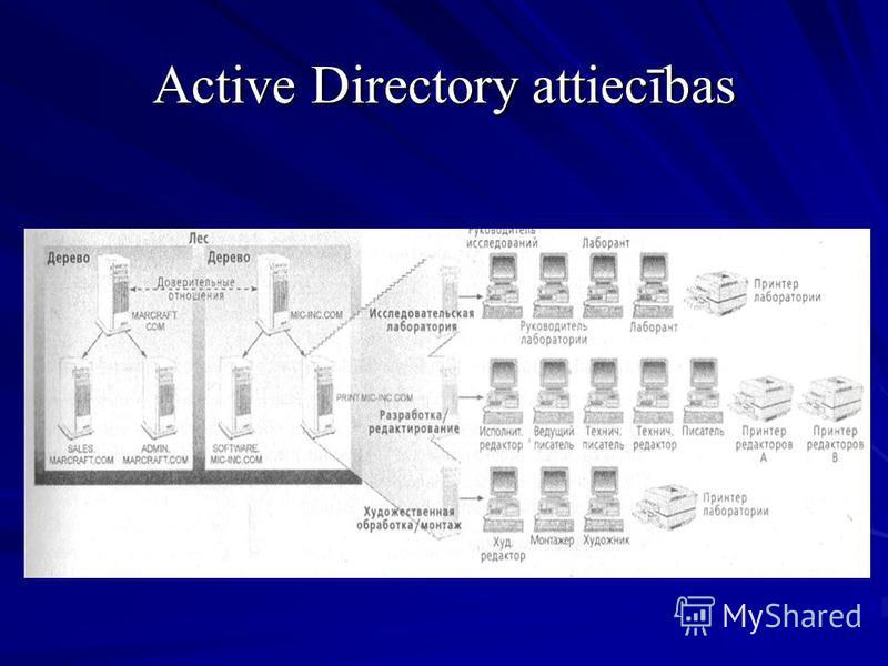 Active Directory attiecības