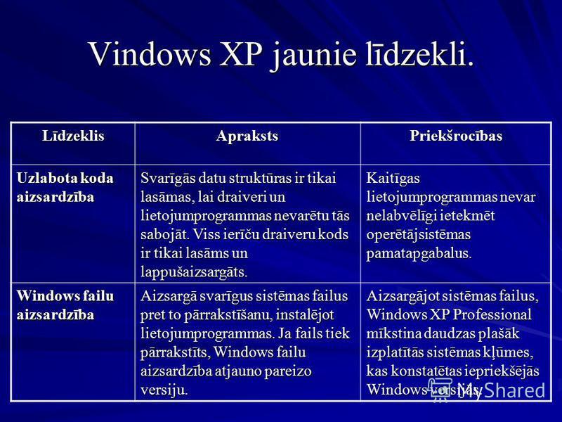Vindows XP jaunie līdzekli. LīdzeklisAprakstsPriekšrocības Uzlabota koda aizsardzība Svarīgās datu struktūras ir tikai lasāmas, lai draiveri un lietojumprogrammas nevarētu tās sabojāt. Viss ierīču draiveru kods ir tikai lasāms un lappušaizsargāts. Ka