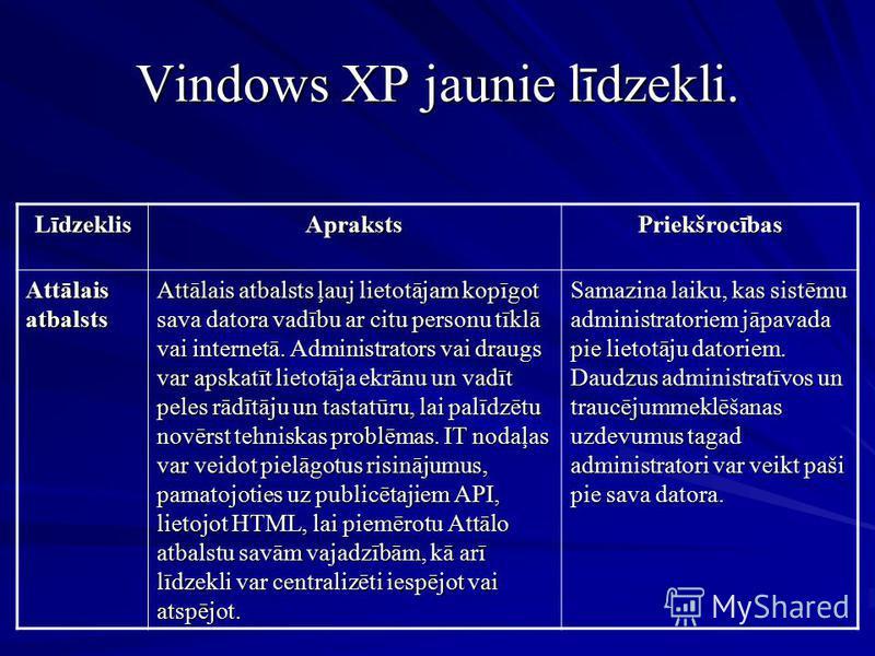 Vindows XP jaunie līdzekli. LīdzeklisAprakstsPriekšrocības Attālais atbalsts Attālais atbalsts ļauj lietotājam kopīgot sava datora vadību ar citu personu tīklā vai internetā. Administrators vai draugs var apskatīt lietotāja ekrānu un vadīt peles rādī
