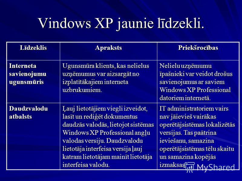 Vindows XP jaunie līdzekli. LīdzeklisAprakstsPriekšrocības Interneta savienojumu ugunsmūris Ugunsmūra klients, kas nelielus uzņēmumus var aizsargāt no izplatītākajiem interneta uzbrukumiem. Nelielu uzņēmumu īpašnieki var veidot drošus savienojumus ar