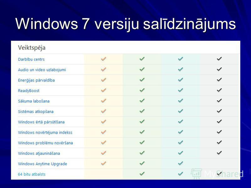 Windows 7 versiju salīdzinājums