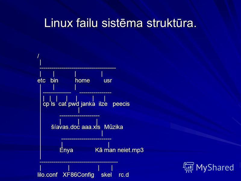 Linux failu sistēma struktūra. / | -------------------------------------- | | | | / | -------------------------------------- | | | | etc bin home usr | | | | -------------- ---------------- | | | | | | | | | cp ls cat pwd janka ilze peecis | | | ----
