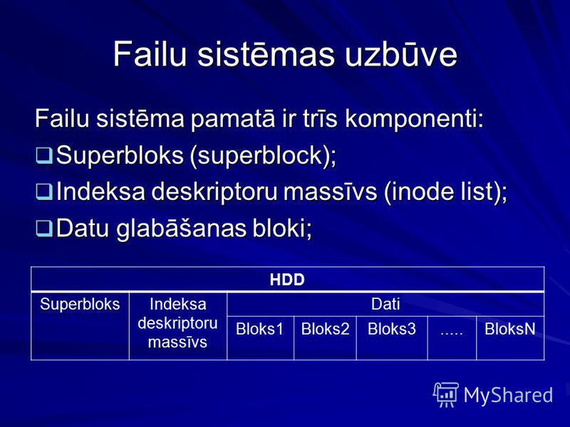 Failu sistēmas uzbūve Failu sistēma pamatā ir trīs komponenti: Superbloks (superblock); Superbloks (superblock); Indeksa deskriptoru massīvs (inode list); Indeksa deskriptoru massīvs (inode list); Datu glabāšanas bloki; Datu glabāšanas bloki; HDD Sup