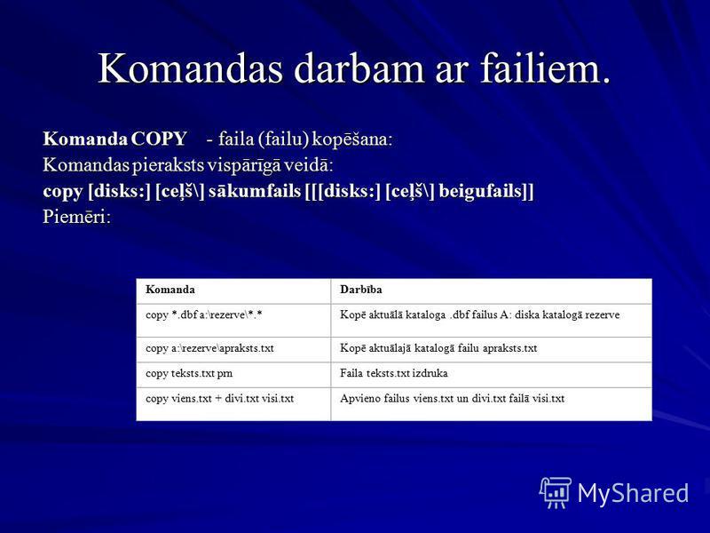 Komandas darbam ar failiem. Komanda COPY - faila (failu) kopēšana: Komandas pieraksts vispārīgā veidā: copy [disks:] [ceļš\] sākumfails [[[disks:] [ceļš\] beigufails]] Piemēri: KomandaDarbība copy *.dbf a:\rezerve\*.*Kopē aktuālā kataloga.dbf failus