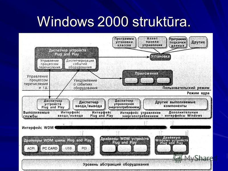 Windows 2000 struktūra.