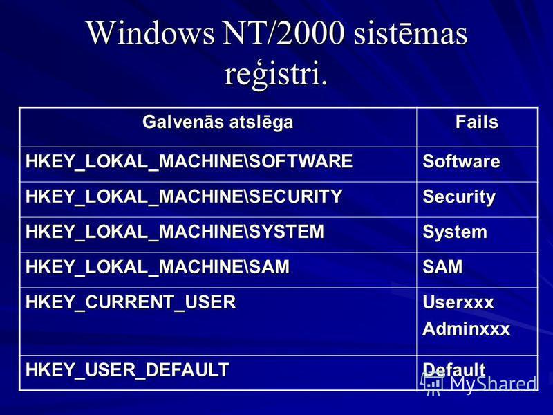 Windows NT/2000 sistēmas reģistri. Galvenās atslēga Fails HKEY_LOKAL_MACHINE\SOFTWARESoftware HKEY_LOKAL_MACHINE\SECURITYSecurity HKEY_LOKAL_MACHINE\SYSTEMSystem HKEY_LOKAL_MACHINE\SAMSAM HKEY_CURRENT_USERUserxxxAdminxxx HKEY_USER_DEFAULTDefault