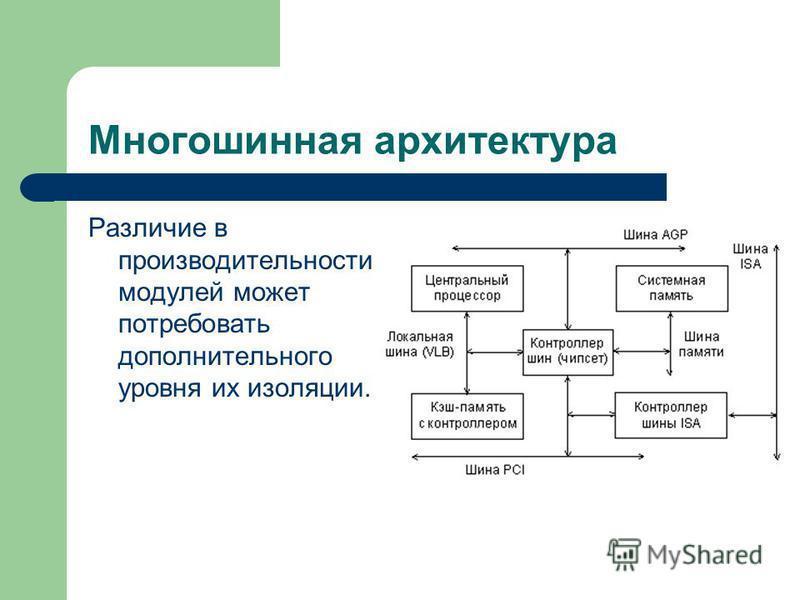 Многошинная архитектура Различие в производительности модулей может потребовать дополнительного уровня их изоляции.