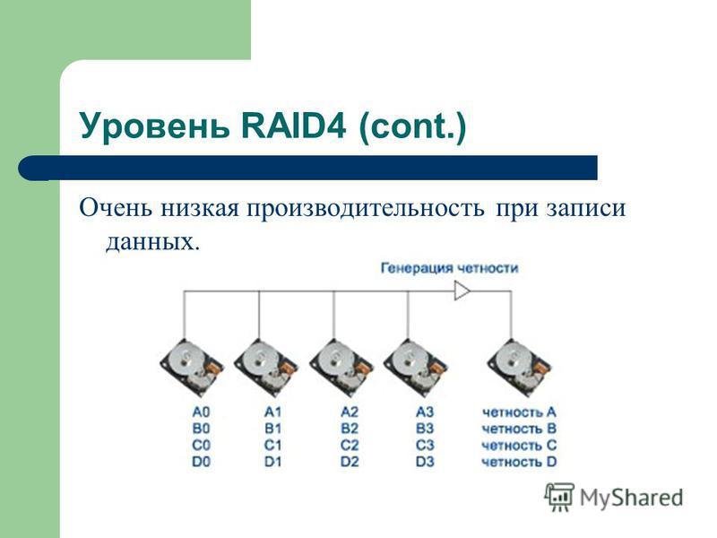 Уровень RAID4 (cont.) Очень низкая производительность при записи данных.