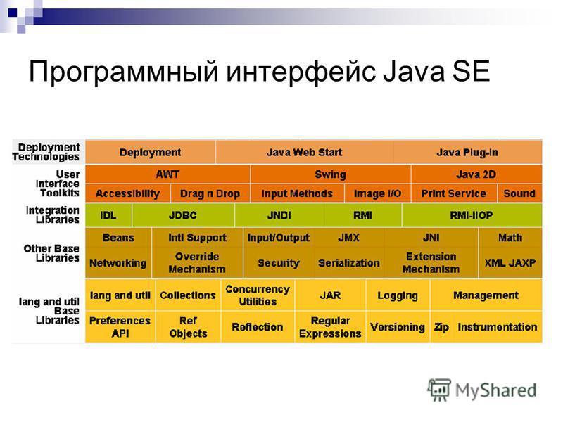 Программный интерфейс Java SE