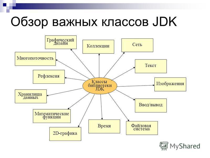 Обзор важных классов JDK Многопоточность Классы библиотеки JDK Изображения Графический дизайн Хранилища данных Коллекции Время Математические функции Файловая система Ввод/вывод Текст Рефлексия 2D-графика Сеть