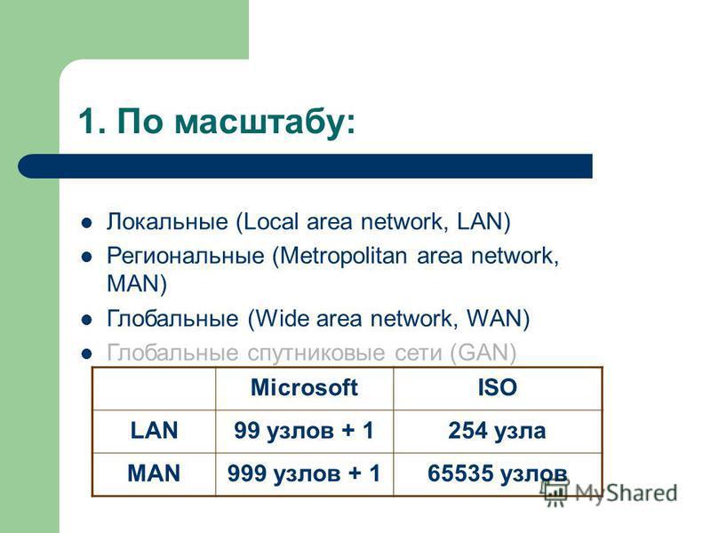 1. По масштабу: Локальные (Local area network, LAN) Региональные (Metropolitan area network, MAN) Глобальные (Wide area network, WAN) Глобальные спутниковые сети (GAN) MicrosoftISO LAN99 узлов + 1254 узла MAN999 узлов + 165535 узлов