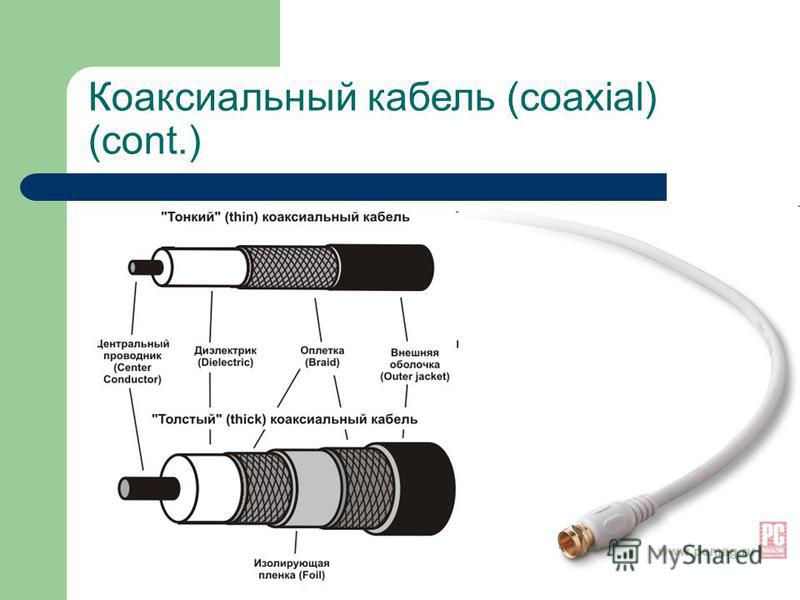Коаксиальный кабель (coaxial) (cont.) Тонкий коаксиальный кабель Толстый коаксиальный кабель