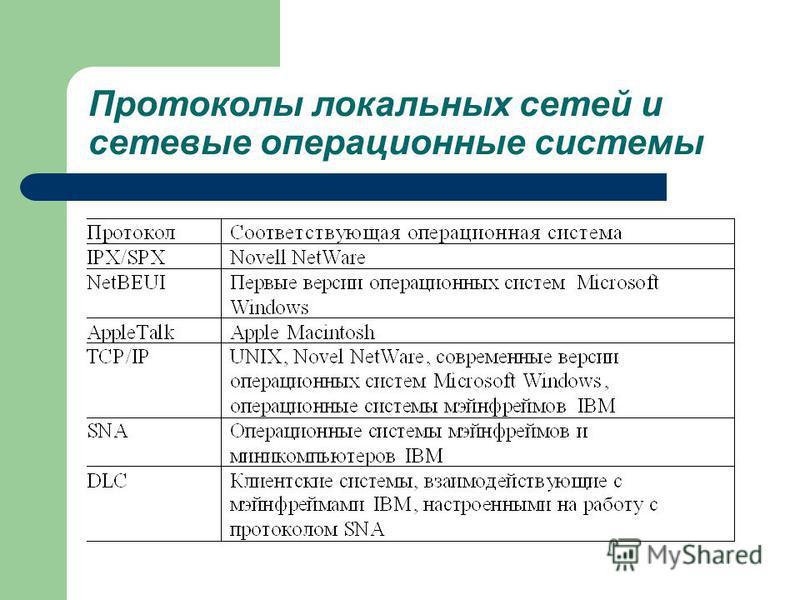 Протоколы локальных сетей и сетевые операционные системы