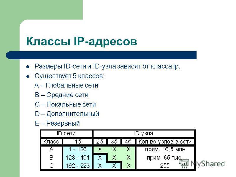 Классы IP-адресов Размеры ID-сети и ID-узла зависят от класса ip. Существует 5 классов: A – Глобальные сети B – Средние сети C – Локальные сети D – Дополнительный E – Резервный