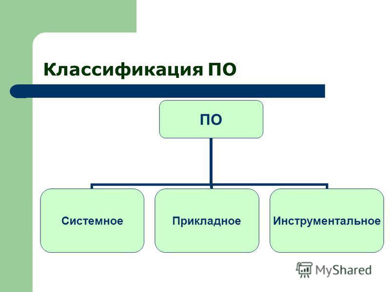 Классификация ПО ПО Системное ПрикладноеИнструментальное