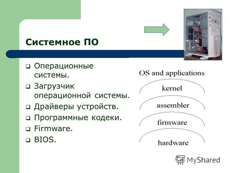 Системное ПО Операционные системы. Загрузчик операционной системы. Драйверы устройств. Программные кодеки. Firmware. BIOS.