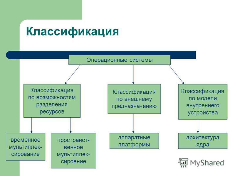 Классификация Операционные системы Классификация по возможностям разделения ресурсов Классификация по внешнему предназначению Классификация по модели внутреннего устройства временное мультиплекссирование аппаратные платформы архитектура ядра простран