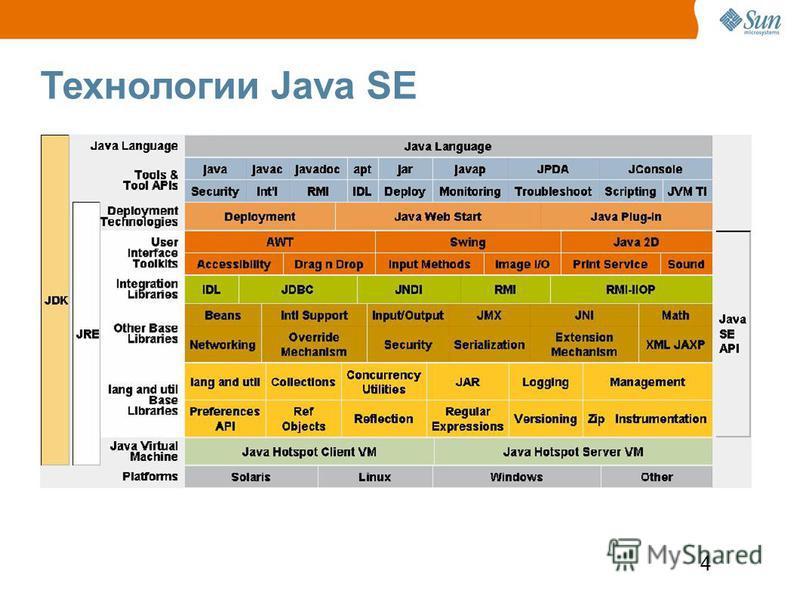 4 Технологии Java SE