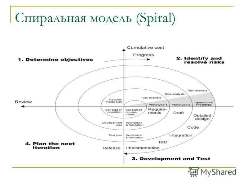 Спиральная модель (Spiral)