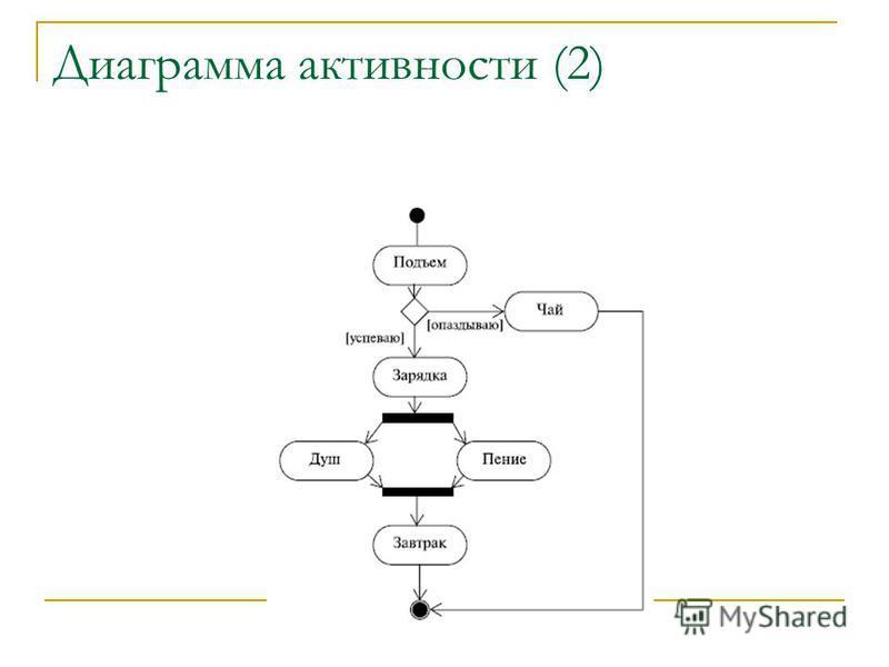 Диаграмма активности (2)