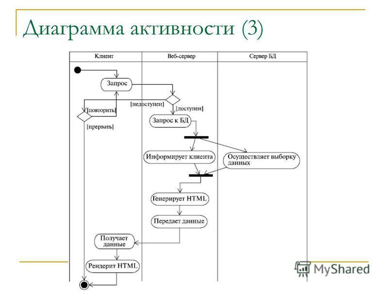 Диаграмма активности (3)