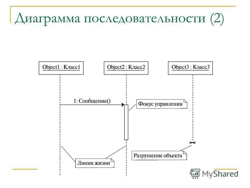 Диаграмма последовательности (2)