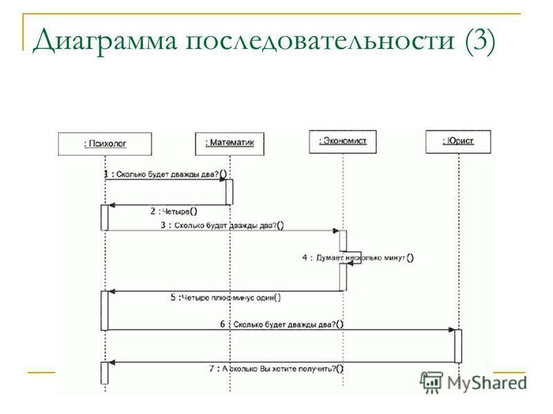 Диаграмма последовательности (3)