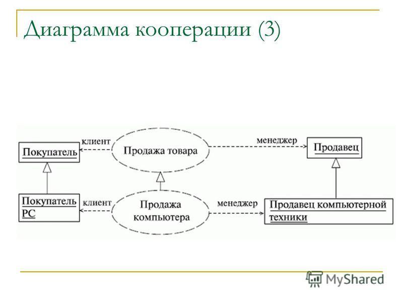 Диаграмма кооперации (3)
