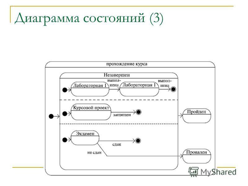 Диаграмма состояний (3)
