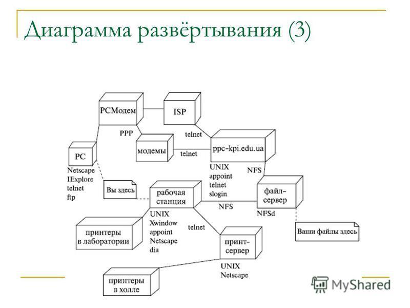 Диаграмма развёртывания (3)