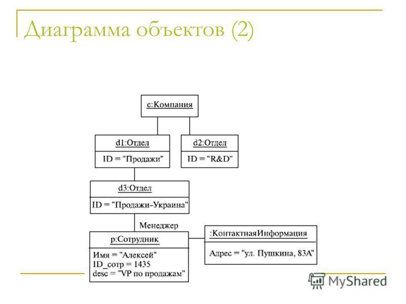 Диаграмма объектов (2)