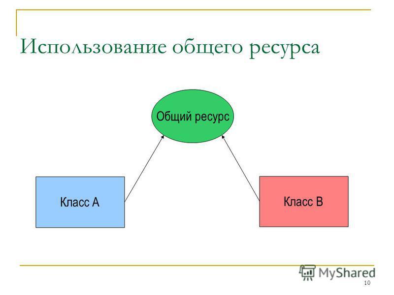10 Использование общего ресурса Класс A Класс B Общий ресурс