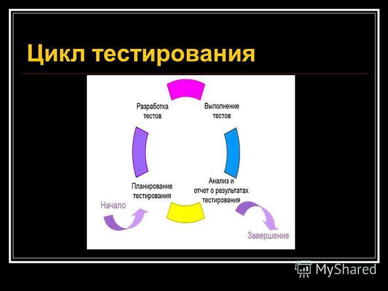 Цикл тестирования