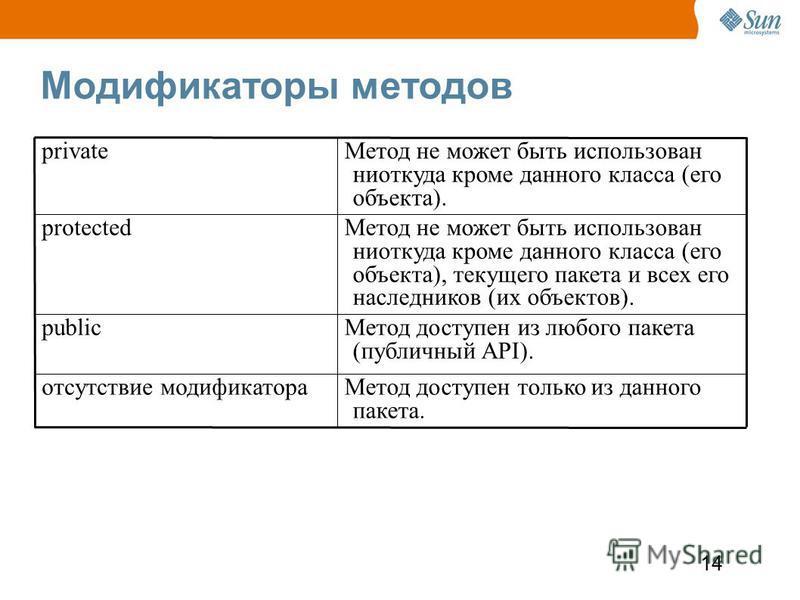 14 Модификаторы методов Метод доступен только из данного пакета. отсутствие модификатора Метод доступен из любого пакета (публичный API). public Метод не может быть использован ниоткуда кроме данного класса (его объекта), текущего пакета и всех его н