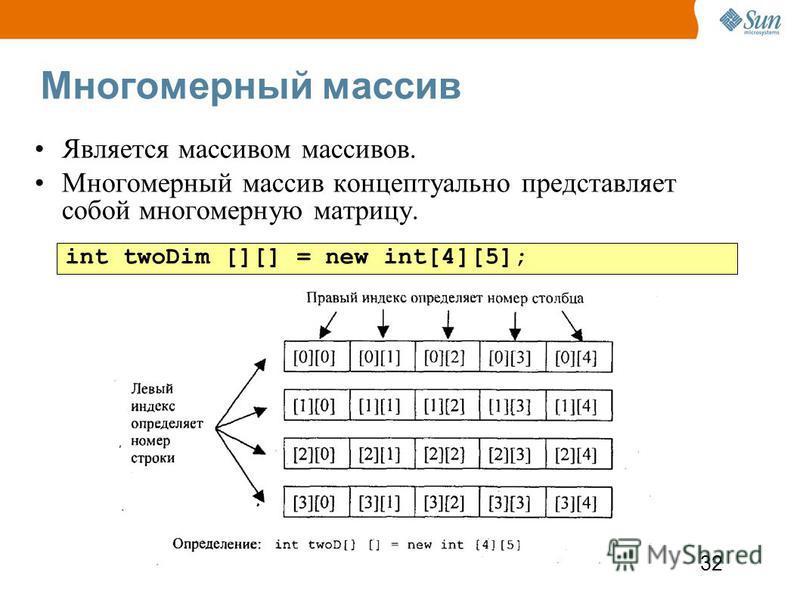 32 Многомерный массив Является массивом массивов. Многомерный массив концептуально представляет собой многомерную матрицу. int twoDim [][] = new int[4][5];