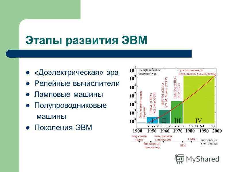 Этапы развития ЭВМ «Доэлектрическая» эра Релейные вычислители Ламповые машины Полупроводниковые машины Поколения ЭВМ