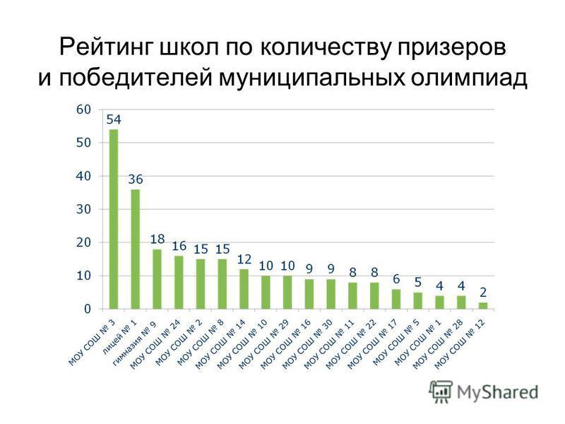 Рейтинг школ по количеству призеров и победителей муниципальных олимпиад
