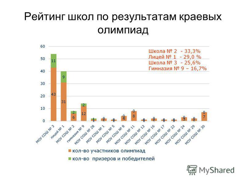 Рейтинг школ по результатам краевых олимпиад