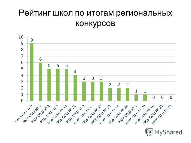 Рейтинг школ по итогам региональных конкурсов