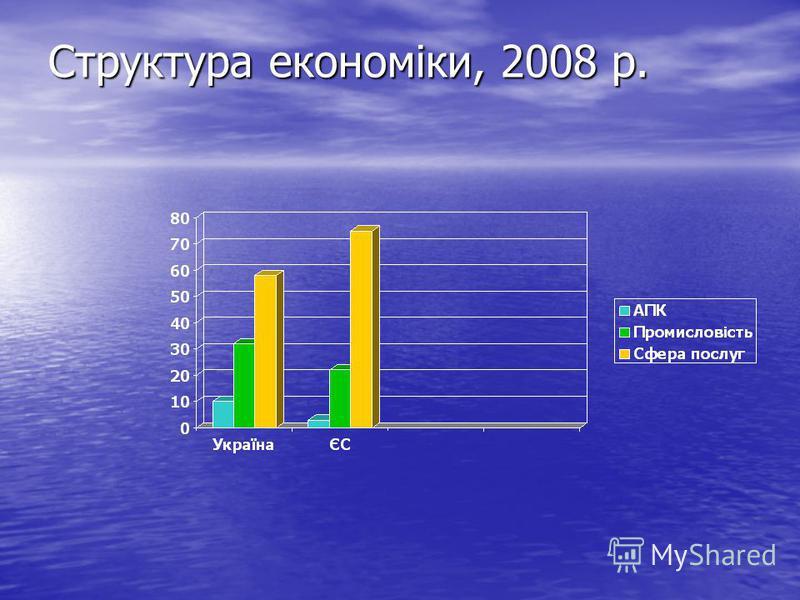 Структура економіки, 2008 р.