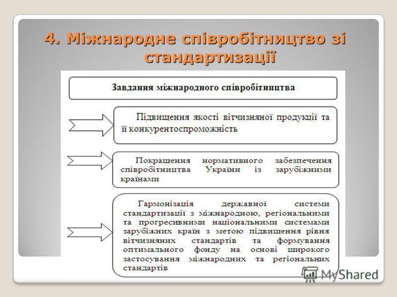 4. Міжнародне співробітництво зі стандартизації
