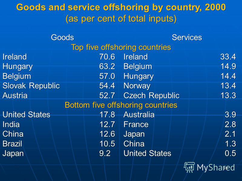 19 Goods Services Top five offshoring countries Ireland 70.6 Ireland 33.4 Hungary 63.2 Belgium 14.9 Belgium 57.0 Hungary 14.4 Slovak Republic 54.4 Norway 13.4 Austria 52.7 Czech Republic 13.3 Bottom five offshoring countries United States 17.8 Austra