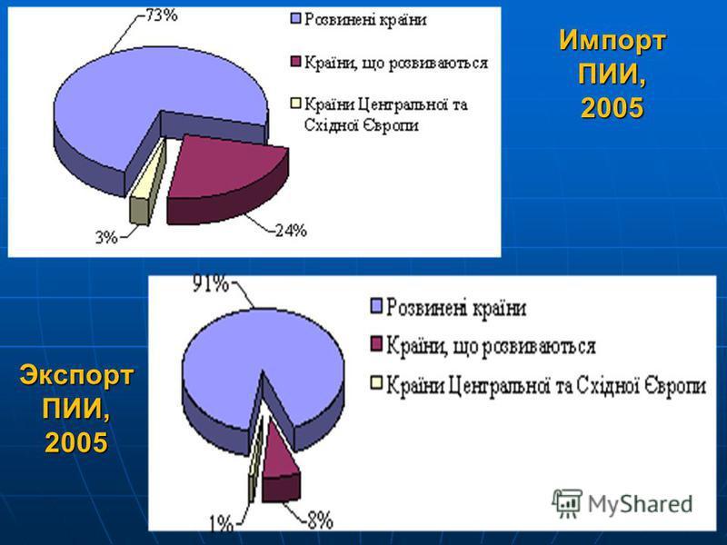 Импорт ПИИ, 2005 9 Экспорт ПИИ, 2005